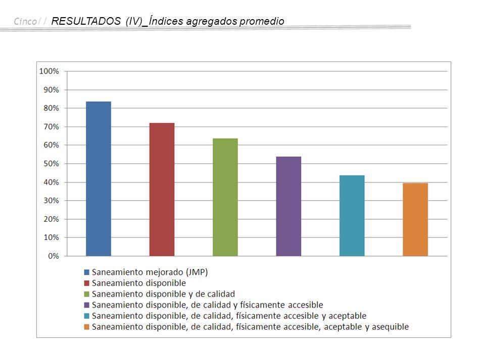 Cinco // RESULTADOS (IV)_Índices agregados promedio