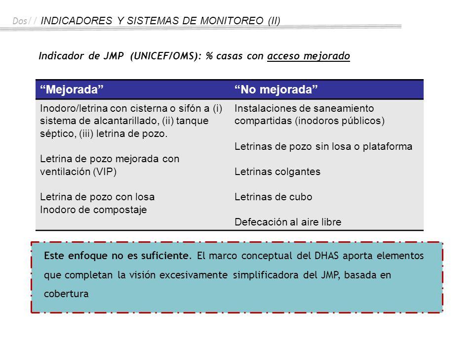 Dos // INDICADORES Y SISTEMAS DE MONITOREO (II) Indicador de JMP (UNICEF/OMS): % casas con acceso mejorado Este enfoque no es suficiente. El marco con