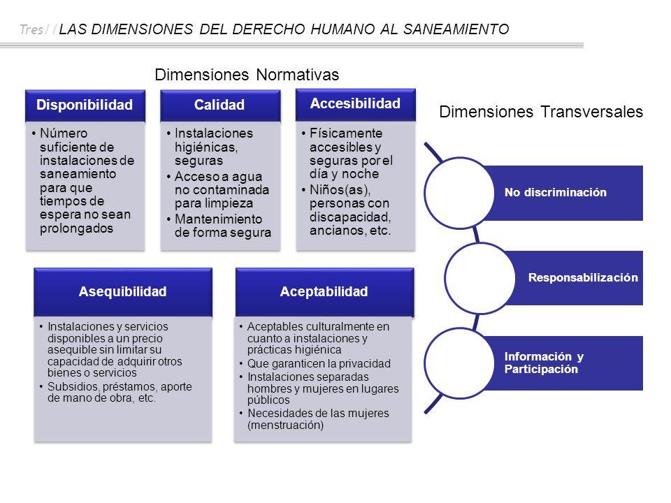 Tres // LAS DIMENSIONES DEL DERECHO HUMANO AL SANEAMIENTO Disponibilidad Número suficiente de instalaciones de saneamiento para que tiempos de espera