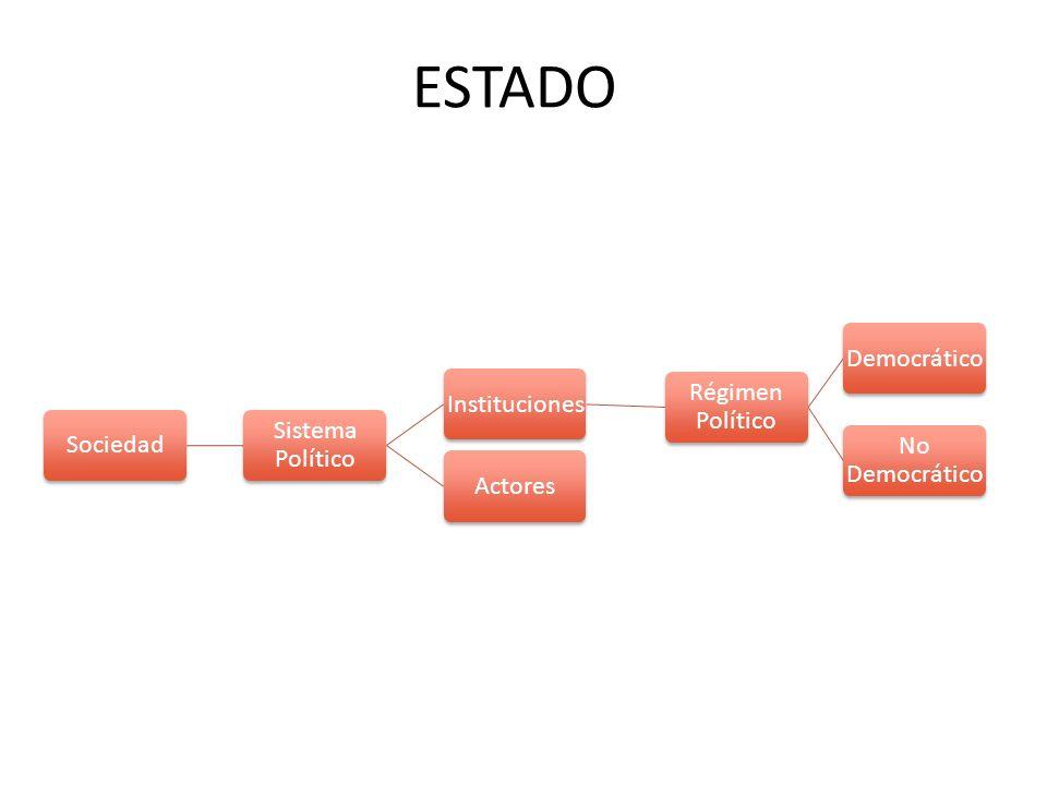 ESTADO Sociedad Sistema Político Instituciones Régimen Político Democrático No Democrático Actores