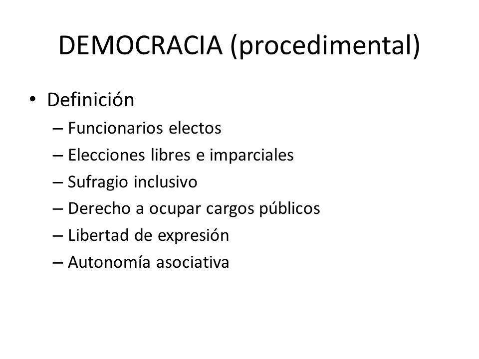 DEMOCRACIA (procedimental) Definición – Funcionarios electos – Elecciones libres e imparciales – Sufragio inclusivo – Derecho a ocupar cargos públicos – Libertad de expresión – Autonomía asociativa