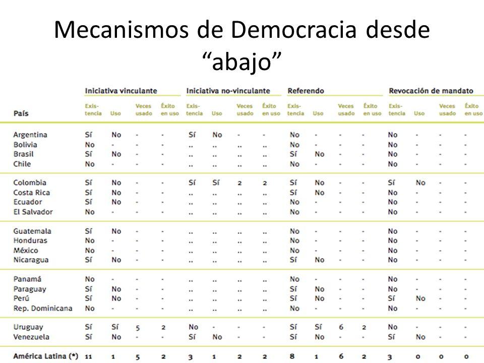 Mecanismos de Democracia desde abajo
