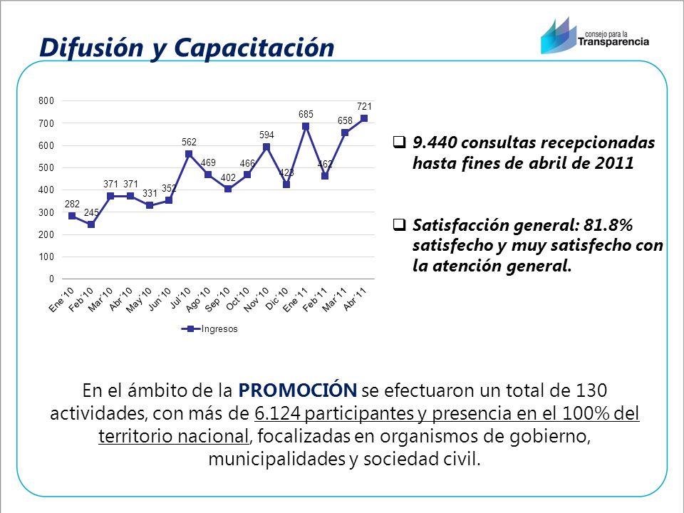 Difusión y Capacitación En el ámbito de la PROMOCIÓN se efectuaron un total de 130 actividades, con más de 6.124 participantes y presencia en el 100%