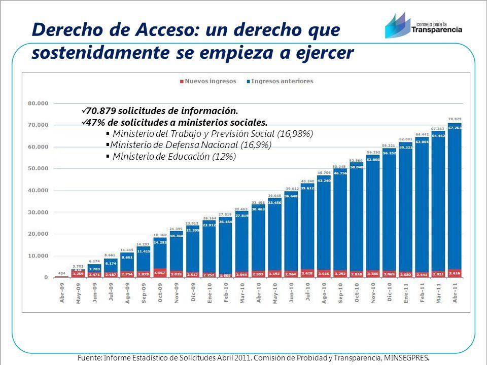 Derecho de Acceso: un derecho que sostenidamente se empieza a ejercer Fuente: Informe Estadístico de Solicitudes Abril 2011. Comisión de Probidad y Tr