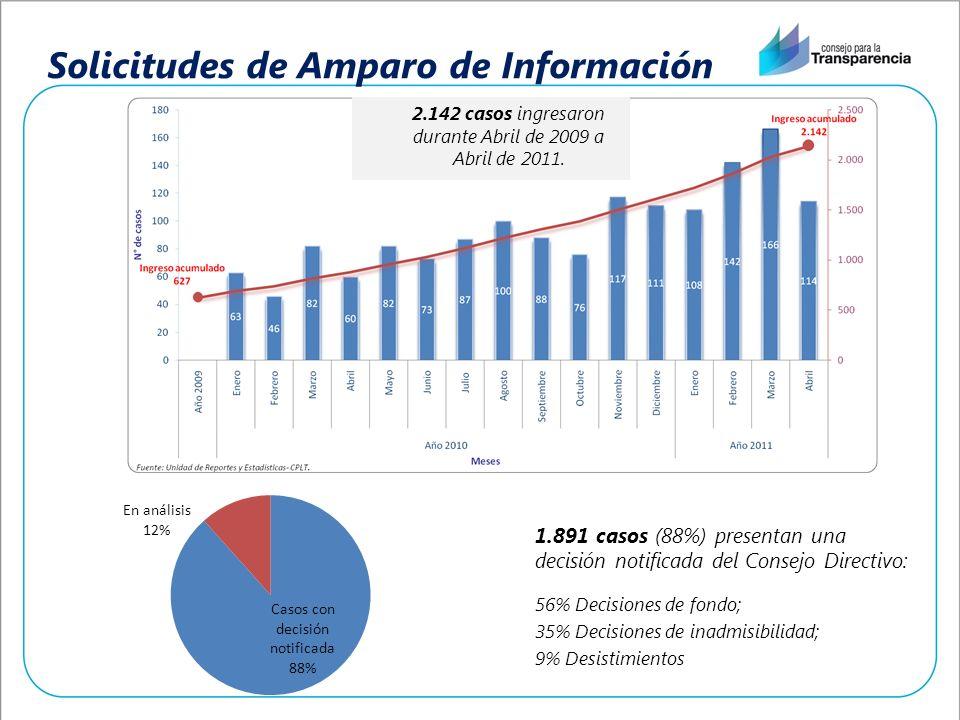 Solicitudes de Amparo de Información 1.891 casos (88%) presentan una decisión notificada del Consejo Directivo: 56% Decisiones de fondo; 35% Decisione