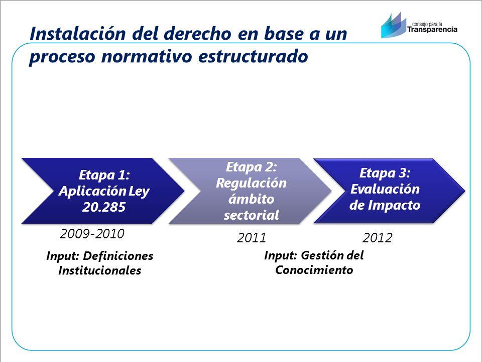 Instalación del derecho en base a un proceso normativo estructurado Etapa 1: Aplicación Ley 20.285 Etapa 2: Regulación ámbito sectorial 2009-2010 2011