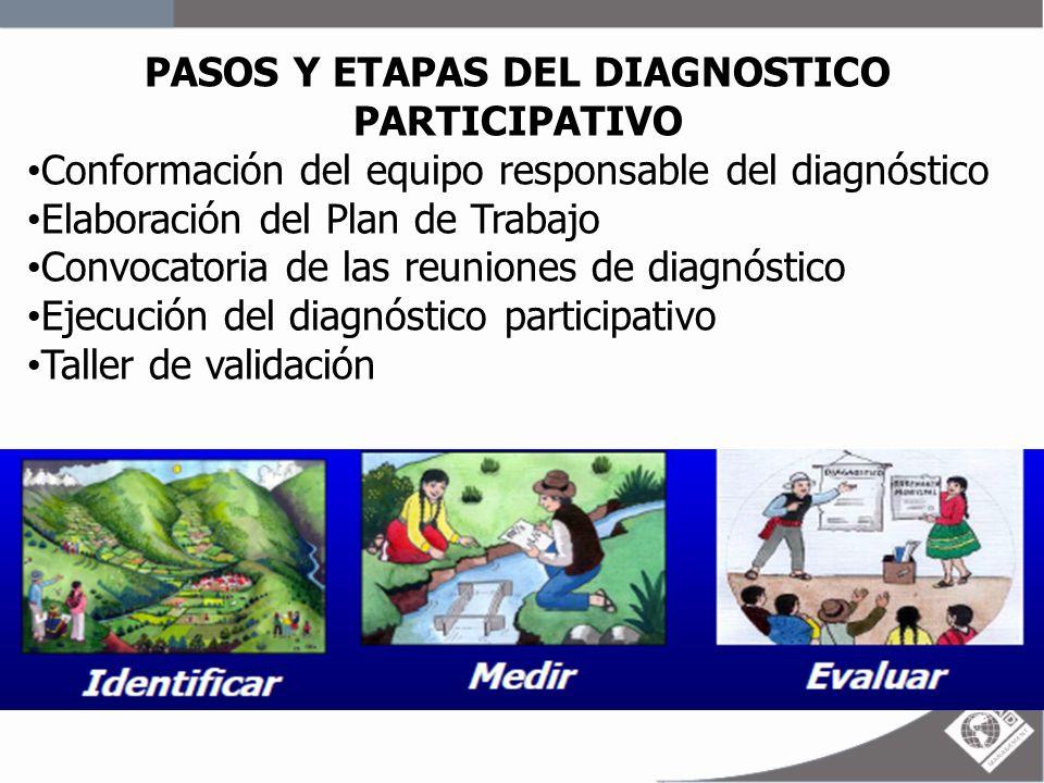 PASOS Y ETAPAS DEL DIAGNOSTICO PARTICIPATIVO Conformación del equipo responsable del diagnóstico Elaboración del Plan de Trabajo Convocatoria de las r