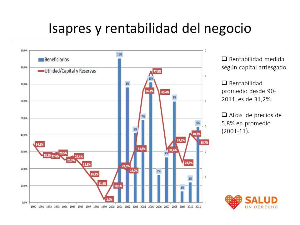 Isapres y rentabilidad del negocio Rentabilidad medida según capital arriesgado. Rentabilidad promedio desde 90- 2011, es de 31,2%. Alzas de precios d