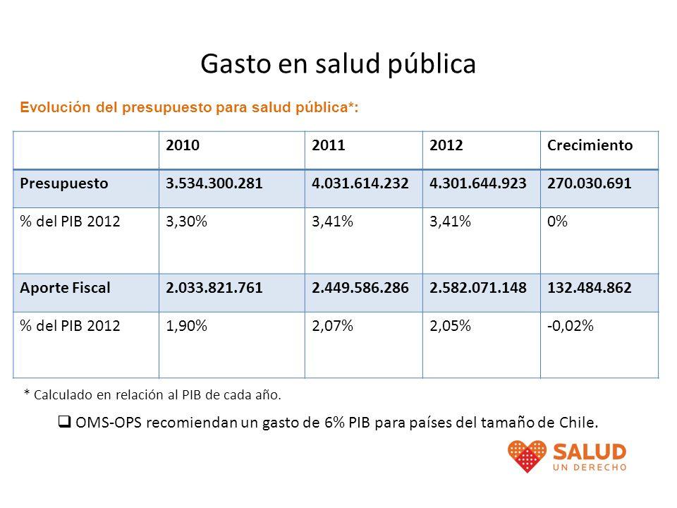 Gasto en salud pública 201020112012Crecimiento Presupuesto3.534.300.2814.031.614.2324.301.644.923270.030.691 % del PIB 20123,30%3,41% 0% Aporte Fiscal