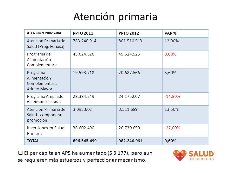 Atención primaria ATENCIÓN PRIMARIA PPTO 2011PPTO 2012VAR % Atención Primaria de Salud (Prog. Fonasa) 763.246.914861.510.51312,90% Programa de Aliment