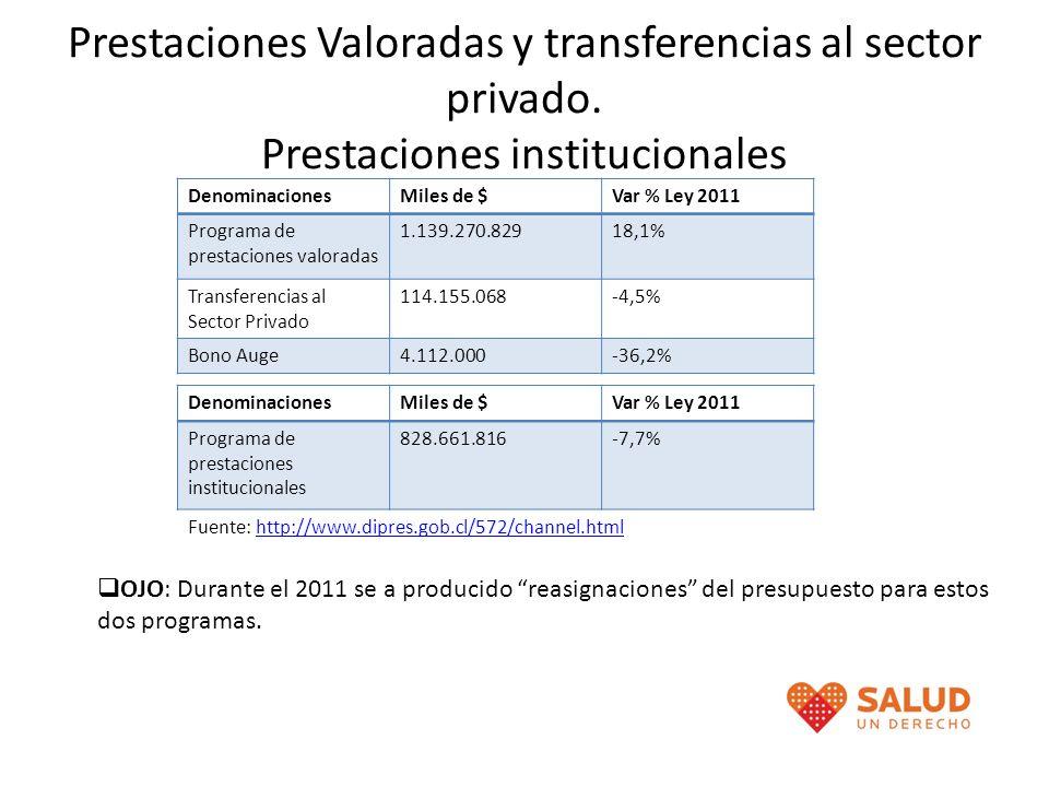 Prestaciones Valoradas y transferencias al sector privado. Prestaciones institucionales DenominacionesMiles de $Var % Ley 2011 Programa de prestacione