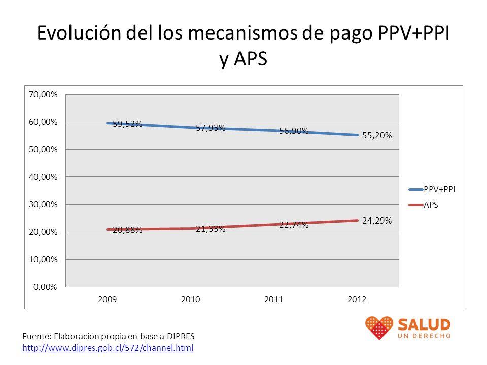 Evolución del los mecanismos de pago PPV+PPI y APS Fuente: Elaboración propia en base a DIPRES http://www.dipres.gob.cl/572/channel.html http://www.di