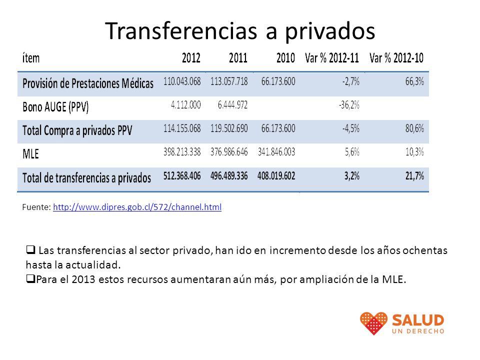 Transferencias a privados Fuente: http://www.dipres.gob.cl/572/channel.htmlhttp://www.dipres.gob.cl/572/channel.html Las transferencias al sector priv