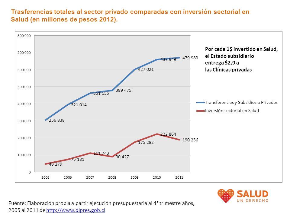 Trasferencias totales al sector privado comparadas con inversión sectorial en Salud (en millones de pesos 2012). Fuente: Elaboración propia a partir e