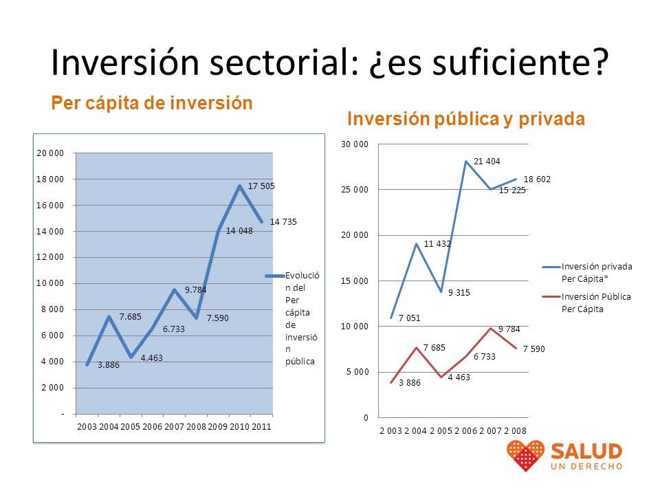 Inversión sectorial: ¿es suficiente? Per cápita de inversión Inversión pública y privada