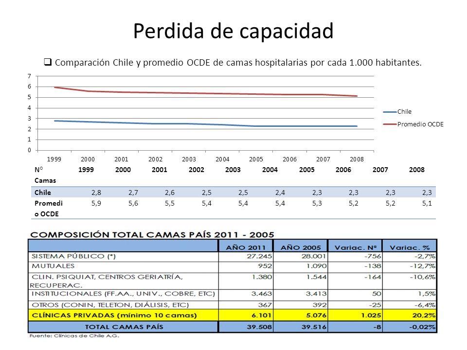 Perdida de capacidad N° Camas 1999200020012002200320042005200620072008 Chile2,82,72,62,5 2,42,3 Promedi o OCDE 5,95,65,55,4 5,35,2 5,1 Comparación Chi