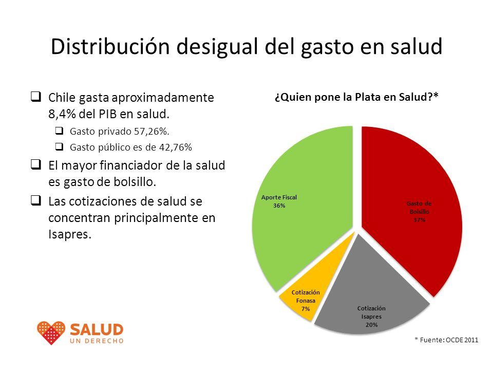 Distribución desigual del gasto en salud Chile gasta aproximadamente 8,4% del PIB en salud. Gasto privado 57,26%. Gasto público es de 42,76% El mayor