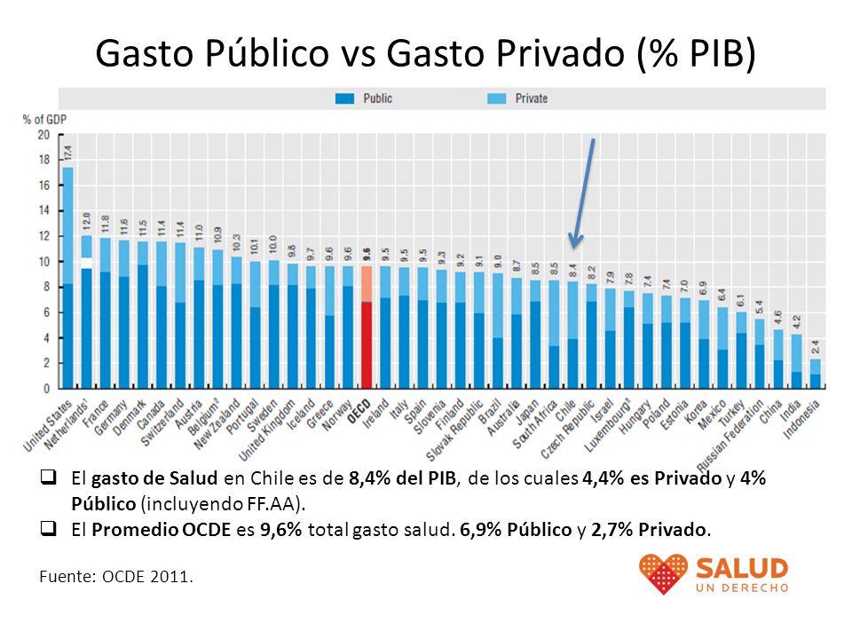Gasto Público vs Gasto Privado (% PIB) El gasto de Salud en Chile es de 8,4% del PIB, de los cuales 4,4% es Privado y 4% Público (incluyendo FF.AA). E