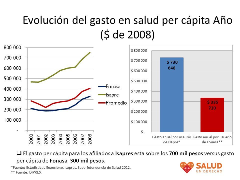 Evolución del gasto en salud per cápita Año ($ de 2008) El gasto per cápita para los afiliados a Isapres esta sobre los 700 mil pesos versus gasto per