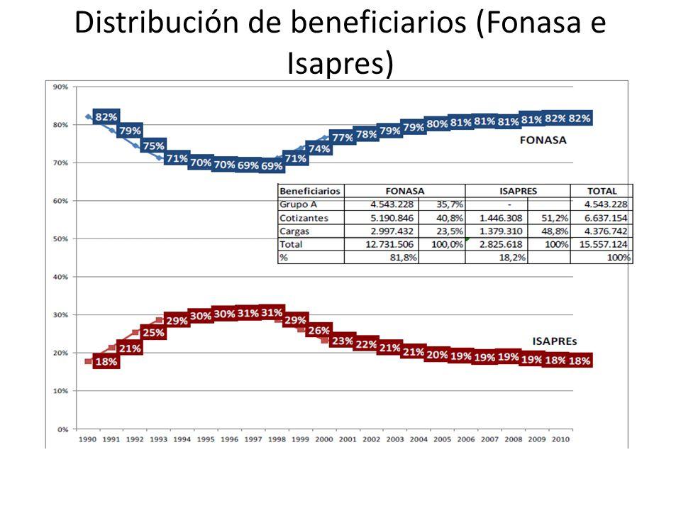 Distribución de beneficiarios (Fonasa e Isapres)