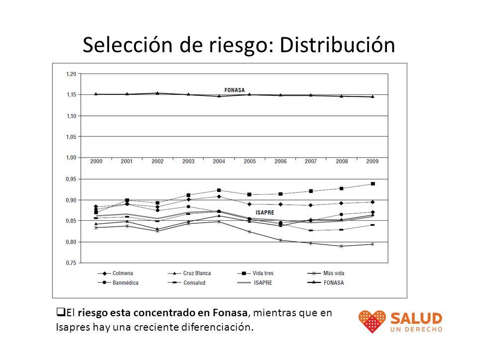 Selección de riesgo: Distribución El riesgo esta concentrado en Fonasa, mientras que en Isapres hay una creciente diferenciación.