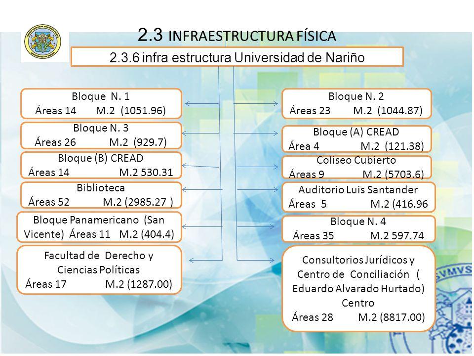 2.3 INFRAESTRUCTURA FÍSICA 2.3.6 infra estructura Universidad de Nariño Bloque N. 1 Áreas 14 M.2 (1051.96) Bloque N. 3 Áreas 26 M.2 (929.7) Bloque N.