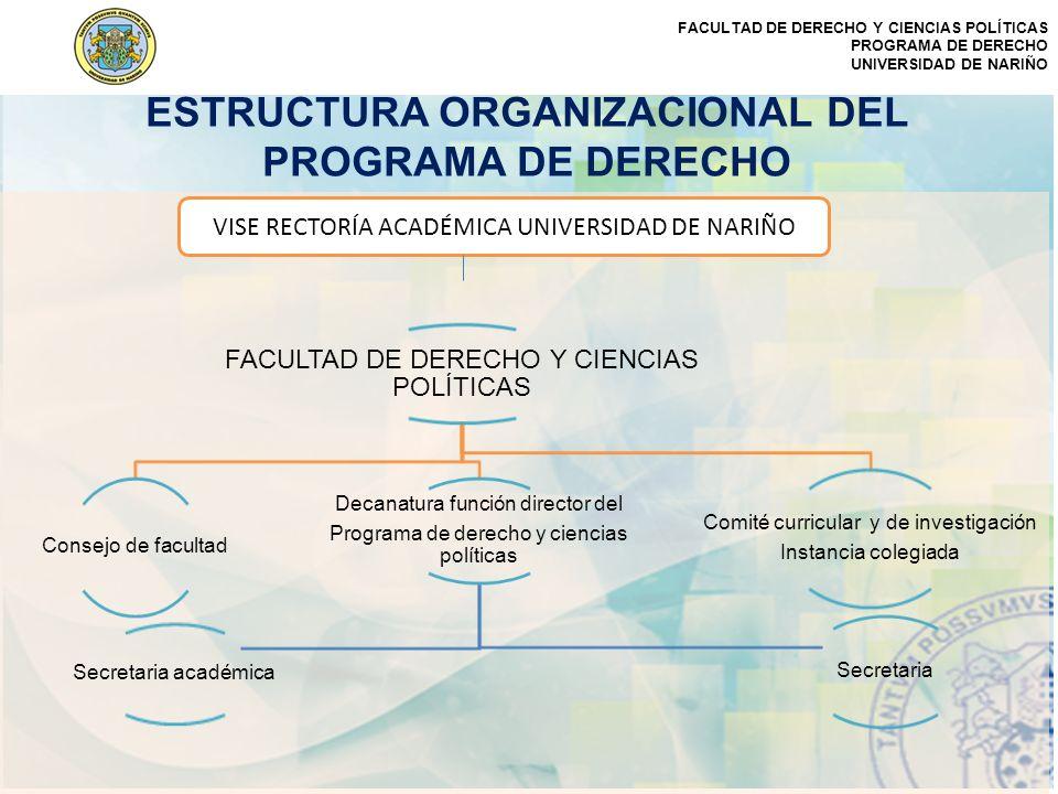 FACULTAD DE DERECHO Y CIENCIAS POLÍTICAS PROGRAMA DE DERECHO UNIVERSIDAD DE NARIÑO ESTRUCTURA ORGANIZACIONAL DEL PROGRAMA DE DERECHO FACULTAD DE DEREC