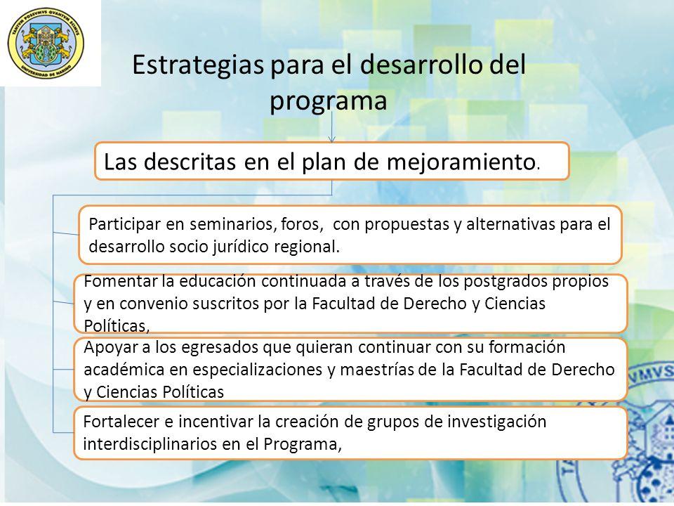 Estrategias para el desarrollo del programa Las descritas en el plan de mejoramiento. Participar en seminarios, foros, con propuestas y alternativas p