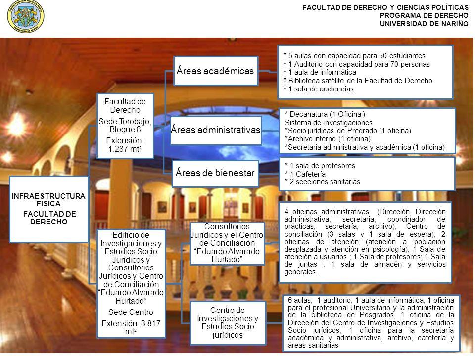 FACULTAD DE DERECHO Y CIENCIAS POLÍTICAS PROGRAMA DE DERECHO UNIVERSIDAD DE NARIÑO INFRAESTRUCTURA FISICA FACULTAD DE DERECHO Facultad de Derecho Sede