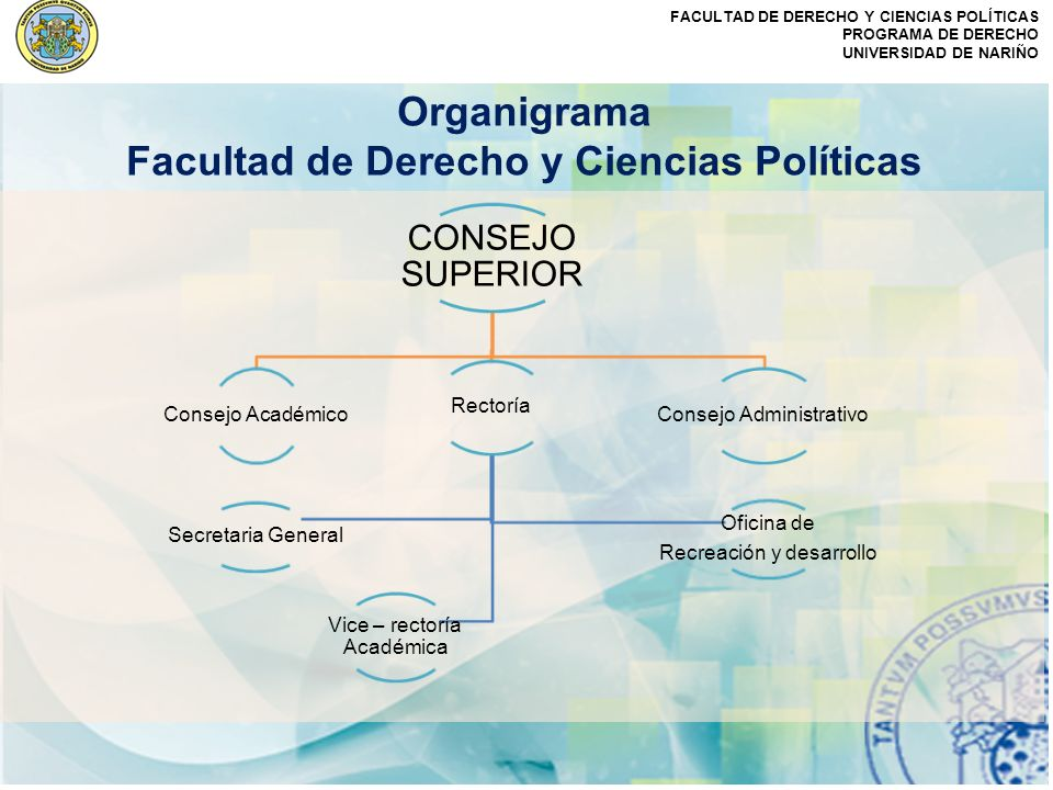 FACULTAD DE DERECHO Y CIENCIAS POLÍTICAS PROGRAMA DE DERECHO UNIVERSIDAD DE NARIÑO Organigrama Facultad de Derecho y Ciencias Políticas CONSEJO SUPERI