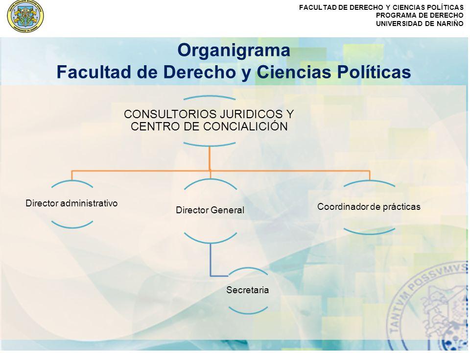 FACULTAD DE DERECHO Y CIENCIAS POLÍTICAS PROGRAMA DE DERECHO UNIVERSIDAD DE NARIÑO Organigrama Facultad de Derecho y Ciencias Políticas CONSULTORIOS J