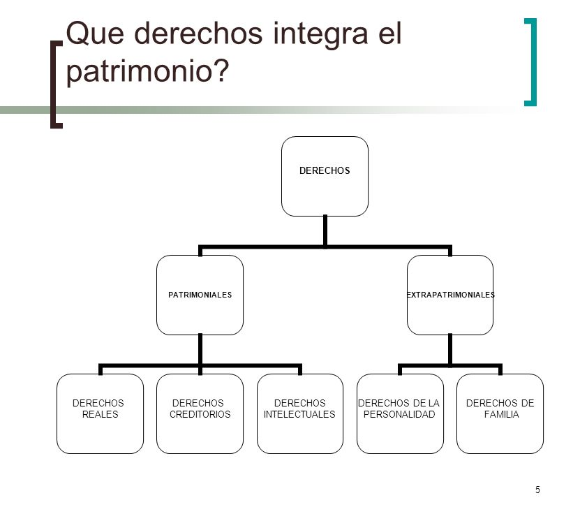 5 Que derechos integra el patrimonio? DERECHOS PATRIMONIALES DERECHOS REALES DERECHOS CREDITORIOS DERECHOS INTELECTUALES EXTRAPATRIMONIALES DERECHOS D