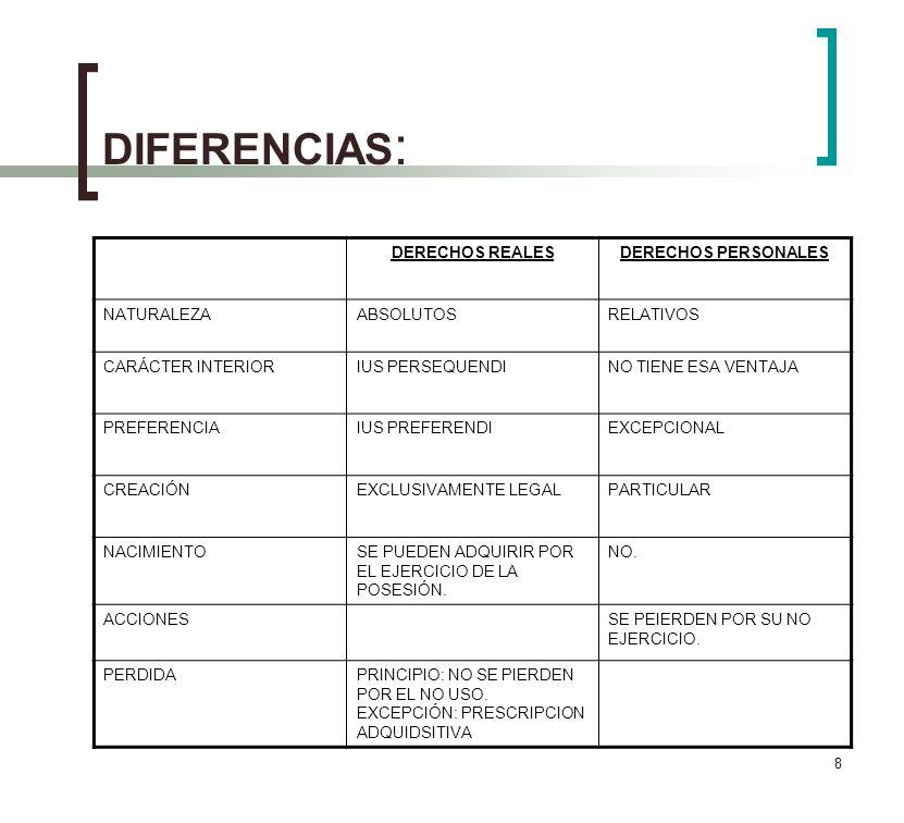 8 DIFERENCIAS : DERECHOS REALESDERECHOS PERSONALES NATURALEZAABSOLUTOSRELATIVOS CARÁCTER INTERIORIUS PERSEQUENDINO TIENE ESA VENTAJA PREFERENCIAIUS PREFERENDIEXCEPCIONAL CREACIÓNEXCLUSIVAMENTE LEGALPARTICULAR NACIMIENTOSE PUEDEN ADQUIRIR POR EL EJERCICIO DE LA POSESIÓN.