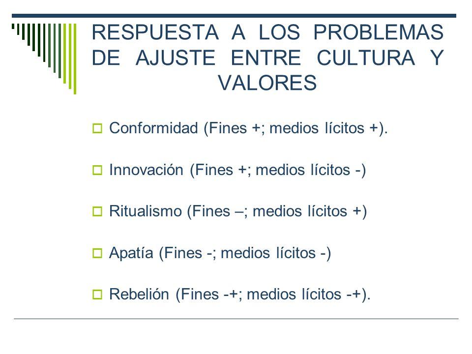 RESPUESTA A LOS PROBLEMAS DE AJUSTE ENTRE CULTURA Y VALORES Conformidad (Fines +; medios lícitos +). Innovación (Fines +; medios lícitos -) Ritualismo