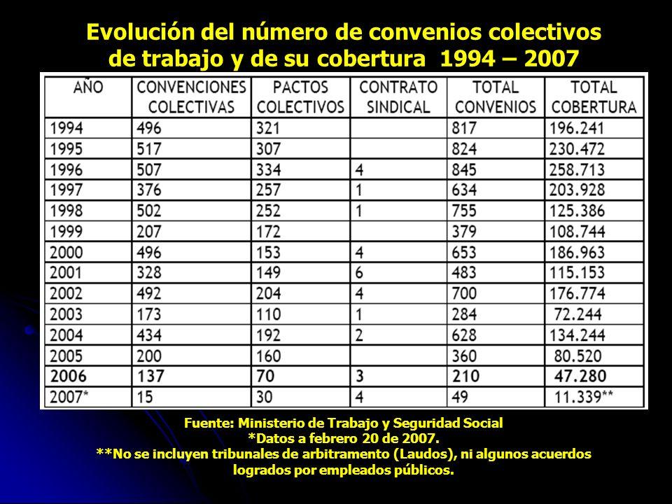 LA REALIDAD COLOMBIANA EN MATERIA DE NEGOCIACION COLECTIVA