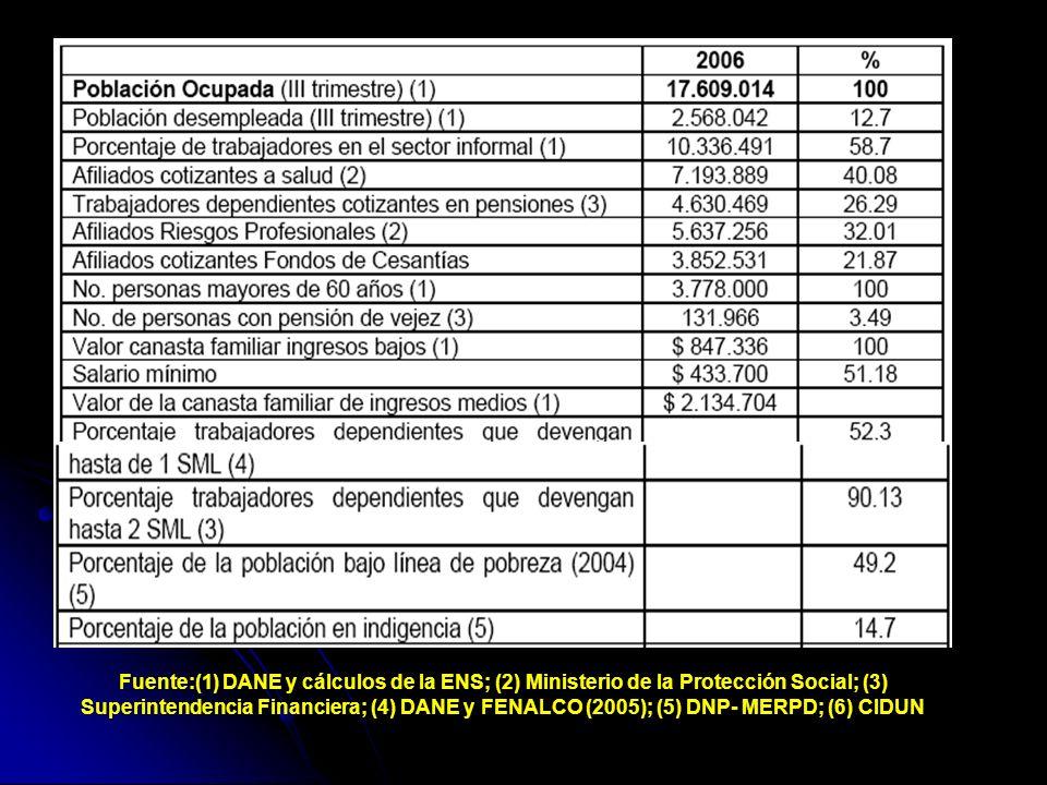 LA NEGOCIACION COLECTIVA EN COLOMBIA Jorge luis Villada López Asesor Técnico
