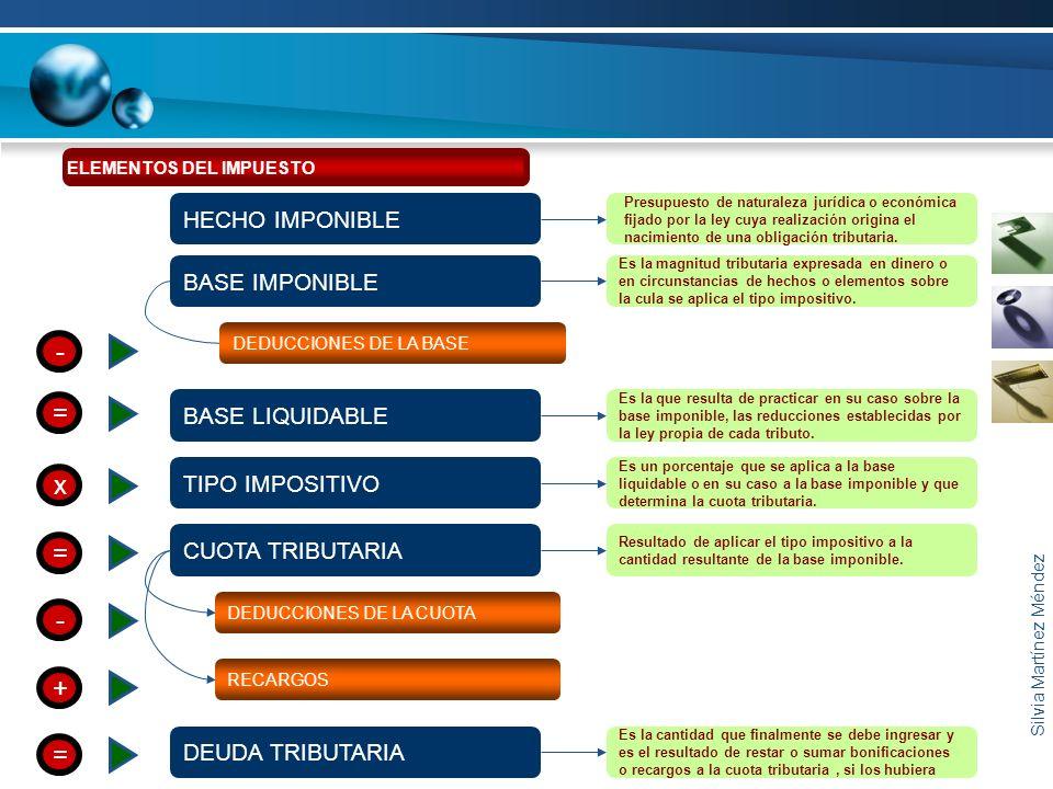 Silvia Martínez Méndez DEDUCCIONES DE LA CUOTA - RECARGOS + HECHO IMPONIBLE Presupuesto de naturaleza jurídica o económica fijado por la ley cuya real