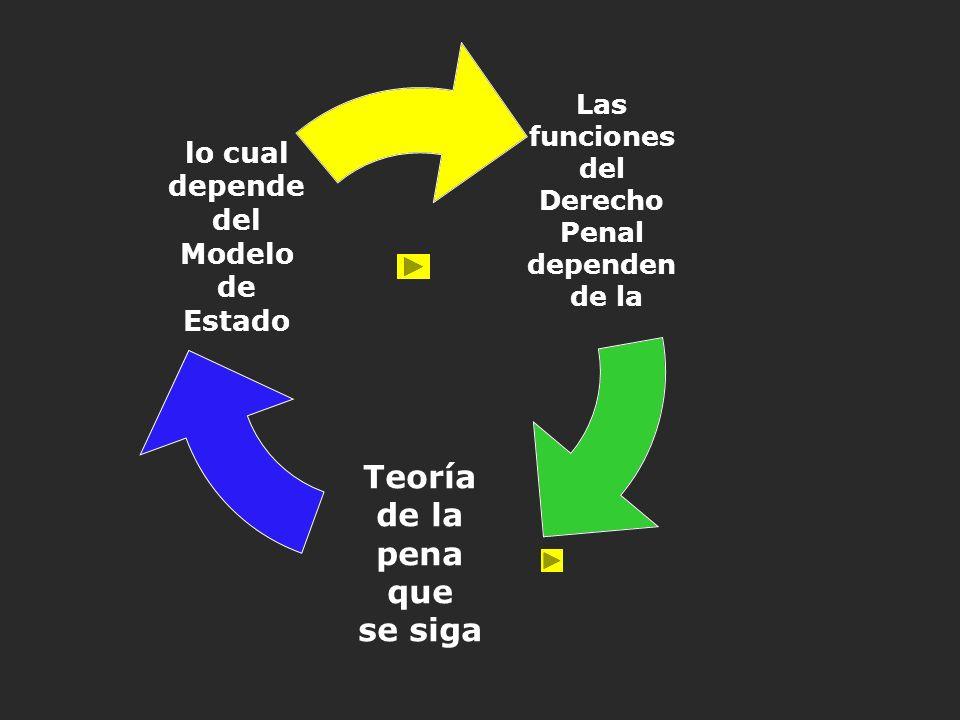 Las funciones del Derecho Penal dependen de la Teoría de la pena que se siga lo cual depende del Modelo de Estado