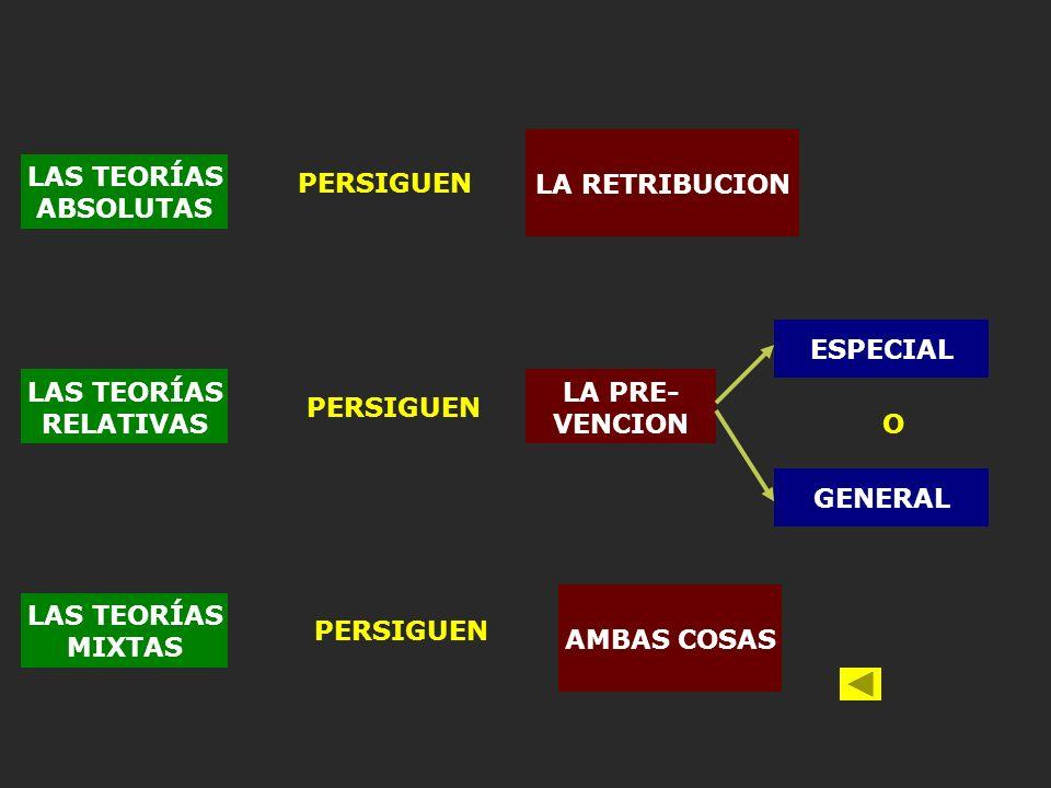 LAS TEORÍAS ABSOLUTAS PERSIGUEN LA RETRIBUCION LAS TEORÍAS RELATIVAS LAS TEORÍAS MIXTAS PERSIGUEN LA PRE- VENCION AMBAS COSAS ESPECIAL GENERAL O