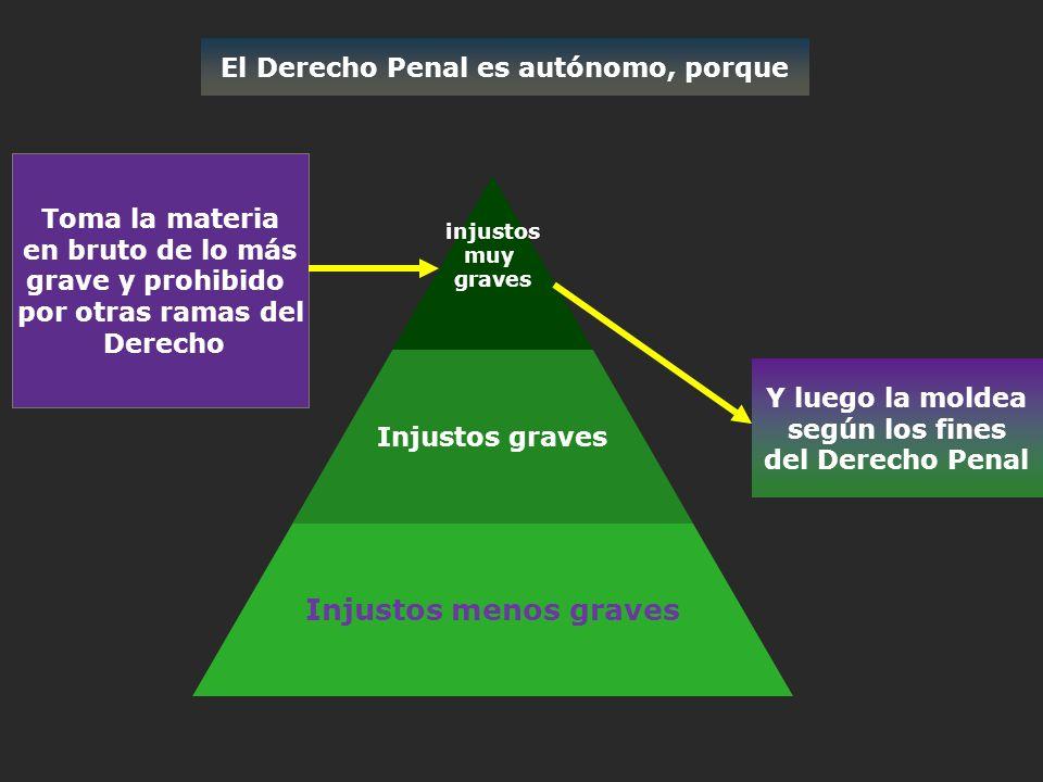 EL DERECHO PENAL EN SENTIDO OBJETIVO SE DIVIDE EN : DERECHO PENAL SUSTANTIVO DERECHO PROCESAL PENAL DERECHO PENITENCIARIO