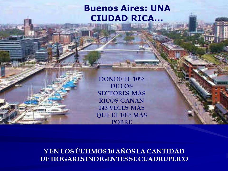 Buenos Aires: UNA CIUDAD RICA... DONDE EL 10% DE LOS SECTORES MÁS RICOS GANAN 143 VECES MÁS QUE EL 10% MÁS POBRE Y EN LOS ÚLTIMOS 10 AÑOS LA CANTIDAD