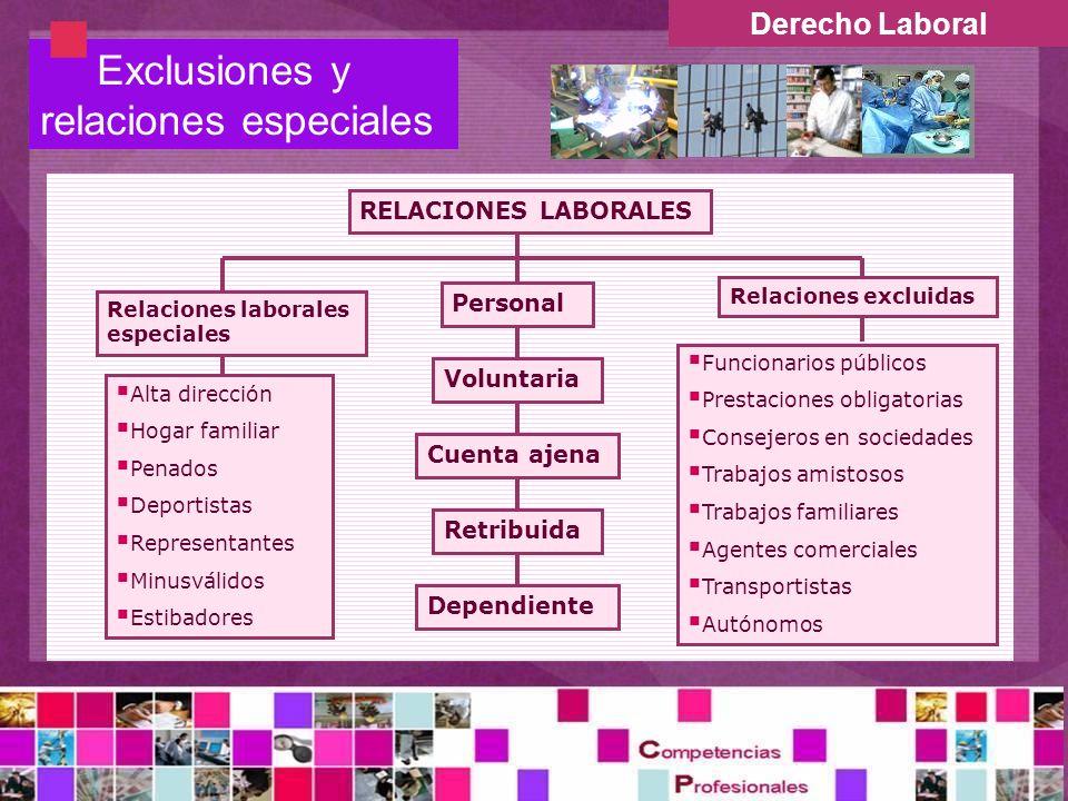 Derecho Laboral Exclusiones y relaciones especiales RELACIONES LABORALES Personal Dependiente Voluntaria Retribuida Cuenta ajena Funcionarios públicos