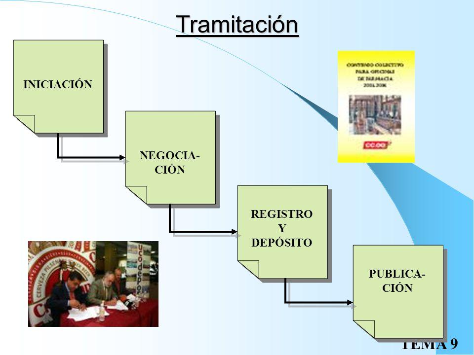 TEMA 9 Negociación colectiva Recogido en el art. 37.1 CE Contenido: Normativo Obligacional Contenido Mínimo ÁMBITOS DE LOS CO.CO. PERSONALTERRITORIALF