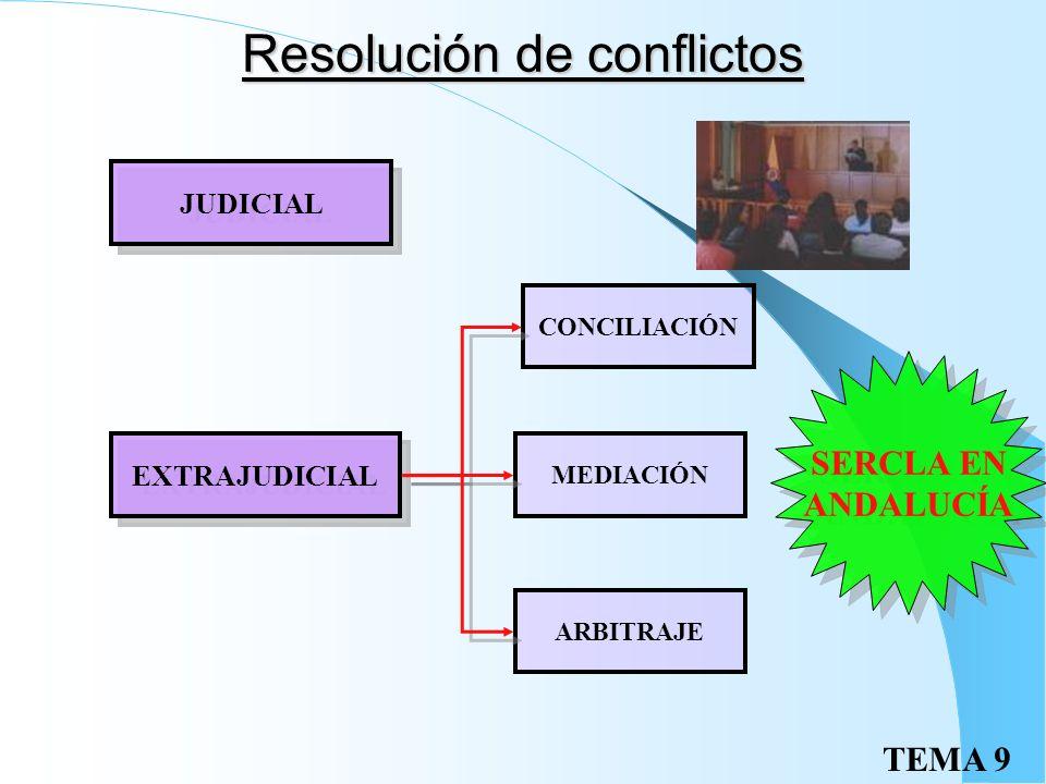 TEMA 9 Cierre patronal Derecho constitucional: Art. 37.2 CE Si existe: Notorio peligro de violencia o daño Ocupación ilegal del centro de trabajo o pe