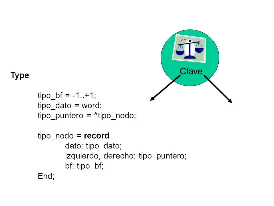 Type tipo_bf = -1..+1; tipo_dato = word; tipo_puntero = ^tipo_nodo; tipo_nodo = record dato: tipo_dato; izquierdo, derecho: tipo_puntero; bf: tipo_bf; End; Clave
