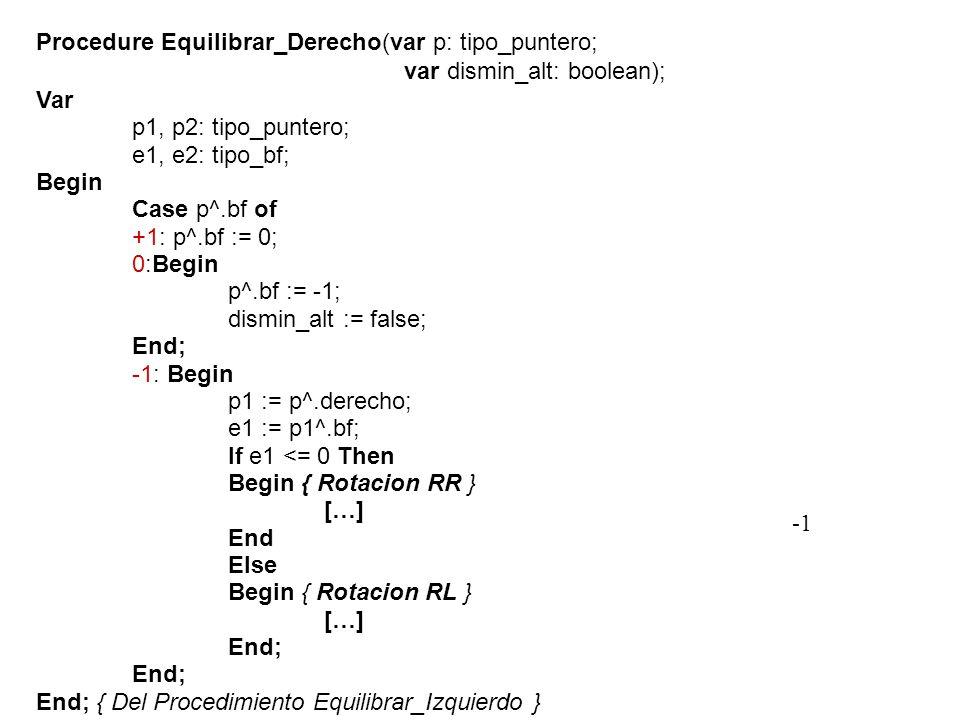 Procedure Equilibrar_Derecho(var p: tipo_puntero; var dismin_alt: boolean); Var p1, p2: tipo_puntero; e1, e2: tipo_bf; Begin Case p^.bf of +1: p^.bf := 0; 0:Begin p^.bf := -1; dismin_alt := false; End; -1: Begin p1 := p^.derecho; e1 := p1^.bf; If e1 <= 0 Then Begin { Rotacion RR } […] End Else Begin { Rotacion RL } […] End; End; { Del Procedimiento Equilibrar_Izquierdo }