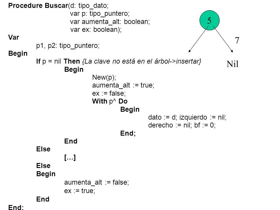 R ID R I D R I D Else If d < p^.dato Then Begin Buscar(d, p^.izquierdo, aumenta_alt, ex); If aumenta_alt Then{El subárbol izquierdo ha crecido} Case p^.bf of +1:Begin {El peso se ha desplazado a la izquierda} p^.bf := 0; aumenta_alt := false; End; 0: p^.bf := -1; -1:Begin p1 := p^.izquierdo; If p1^.bf = -1 Then Begin { Rotacion II } […] End Else Begin { Doble Rotacion LR } […] End; aumenta_alt := false; End; { Del +1 } End; { Del case } End { Del If d < p^.dato}