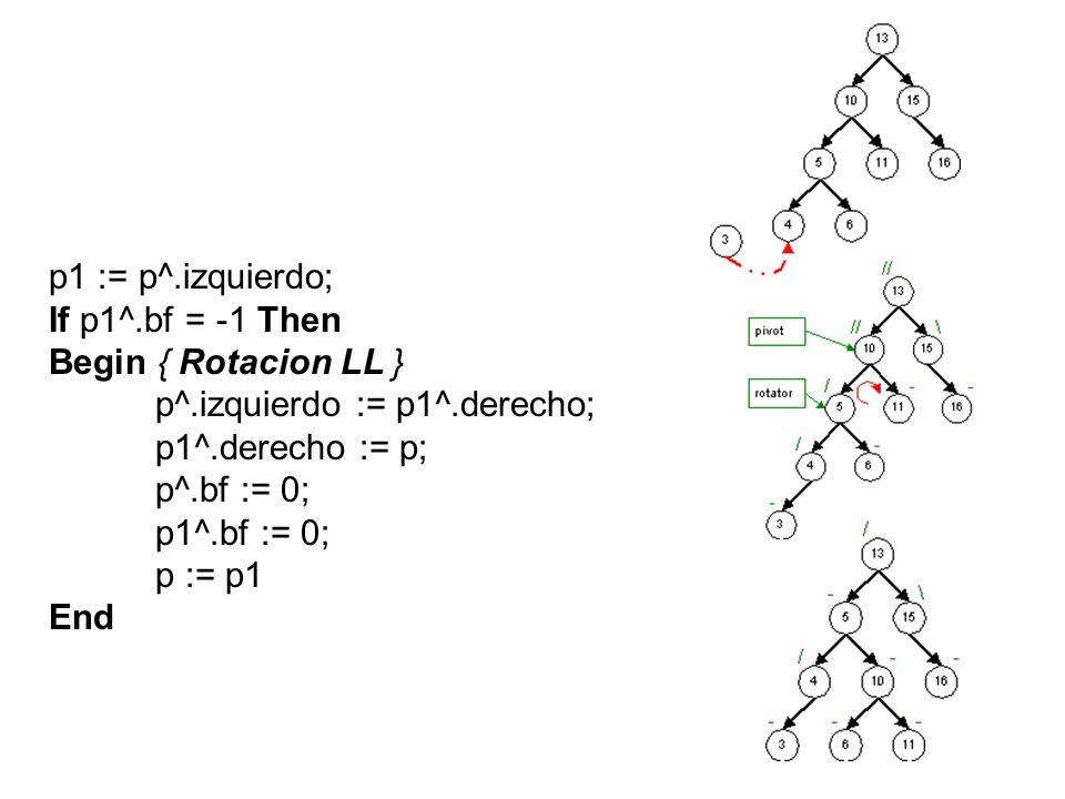 Else Begin { Rotacion LR } p2 := p1^.derecho; p1^.derecho := p2^.izquierdo; p2^.izquierdo := p1; p^.izquierdo := p2^.derecho; p2^.derecho := p; If p2^.bf = -1 Then p1^.bf := +1 Else p1^.bf := 0; If p2^.bf = +1 Then p^.bf := -1 Else p^.bf := 0; p2^.bf := 0; p := p2; End; p1 p2