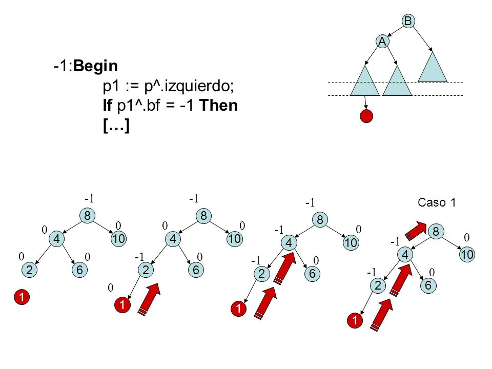 8 410 26 1 B A 0 0 8 4 26 1 0 0 0 0 0 0 8 410 26 1 0 0 8 410 26 1 0 0 Caso 1 -1:Begin p1 := p^.izquierdo; If p1^.bf = -1 Then […]