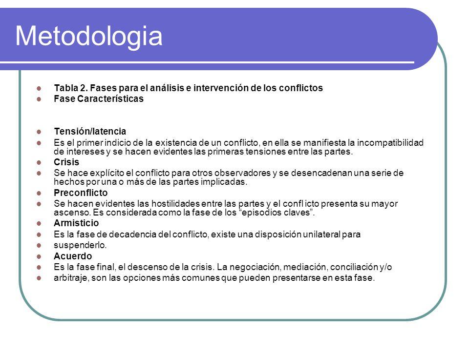 Metodologia Tabla 2. Fases para el análisis e intervención de los conflictos Fase Características Tensión/latencia Es el primer indicio de la existenc